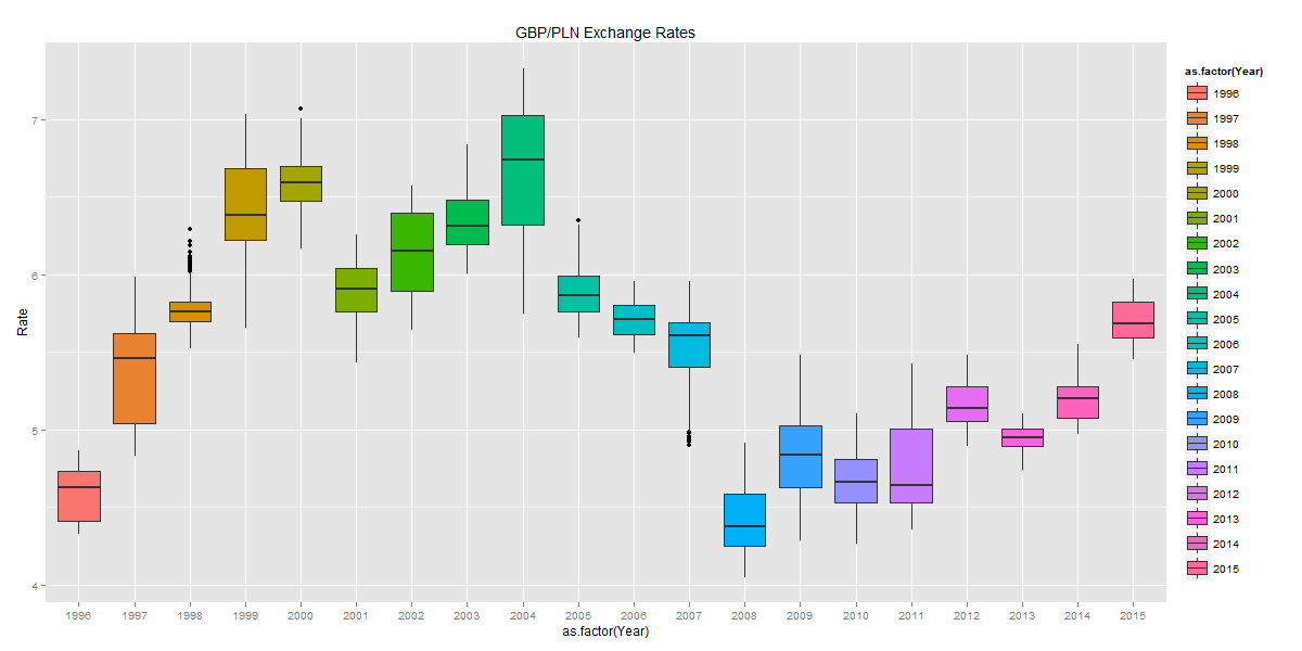 gbp.pln.fx.rate.boxplots.by.year