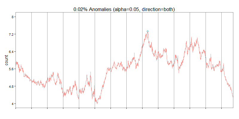 gbp_pln_fx_anomaly_detection