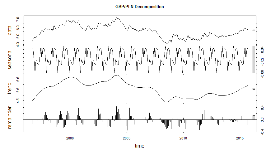 GBP/PLN Seasonal Decomposition of the Historic Exchange Rates