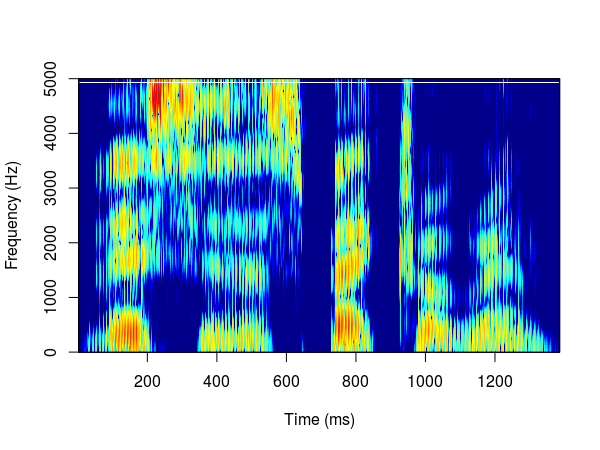 Spectrograms in R – a gallery