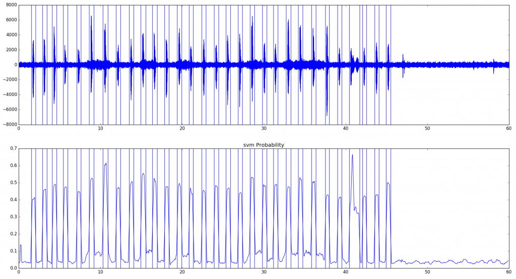 pyAudioAnalysis detect silence in audio files